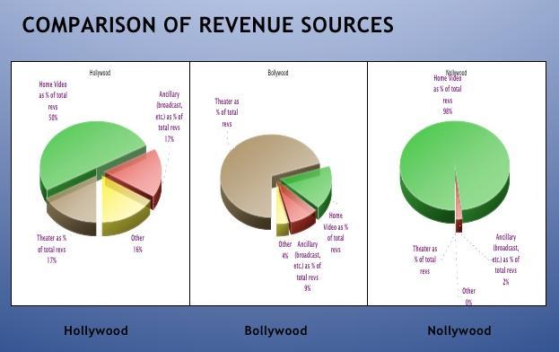 hollywood bollywood nollywood comparison